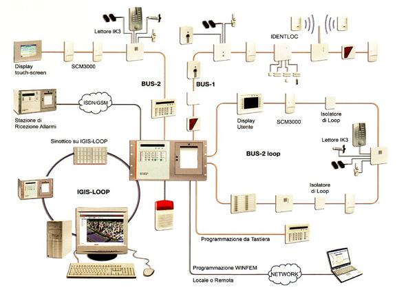 Impianto allarme - Costo impianto allarme casa ...